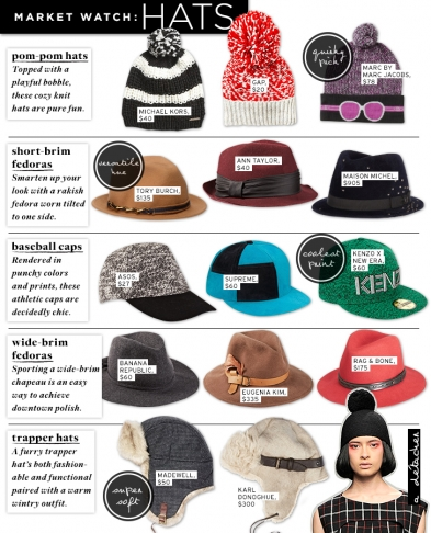 Market Watch: Hats