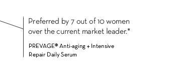 Preferred by 7 out of 10 women over the current market leader.* PREVAGE® Anti-aging + Intensive Repair Daily Serum.
