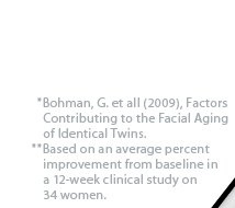 *Bohman, G. et all (2009), Factors Contributing to the Facial Aging of Identical Twins. **Based on an average percent improvement from baseline in a 12-week clinical study on 34 women.