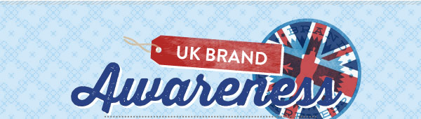 UK Brand Awareness