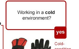 Working in a cold environment? Cold-condition Gloves.