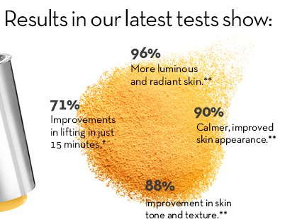 Results in our latest tests show: 96% More luminous and radiant skin.** 90% Calmer, improved skin appearance.** 88% Improvement in skin tone and texture.** 71% Improvements in lifting in  just 15 minutes.†
