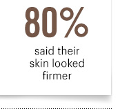 80% thought their skin looked firmer