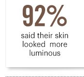 92% said their skin looked more luminous