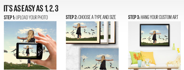 It's as easy as 1, 2, 3 - Step 1: Upload your photo. Step 2: Choose a type and size. Step 3: Hang your custom art