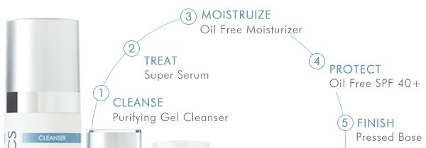 Cleanse, treat, moisturize, protect and finish with glo.