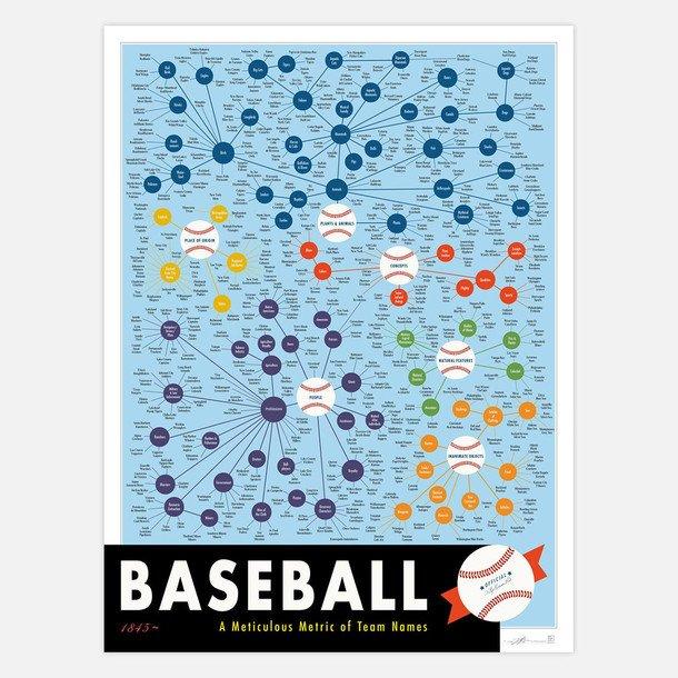 Baseball Team Names 18x24