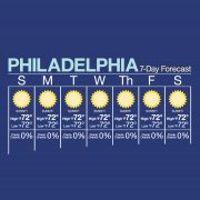 Philly Forecast