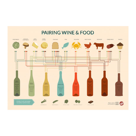 Pairing Wine + Food