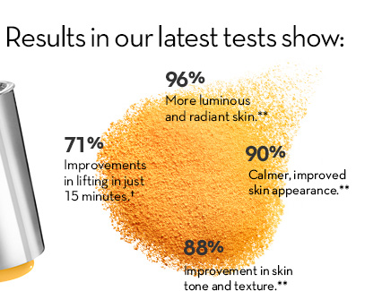 Results in our latest tests show: 96% - More luminous and radiant skin.** 90% - Calmer, improved skin appearance.** 88% - Improvements in skin tone and texture.** 71% - Improvements in lifting in just 15 minutes.†