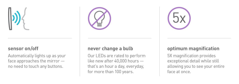 sensor on/off; never change a bulb; optimum magnification