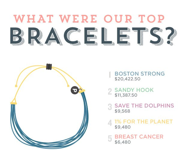 What were our top Bracelets?