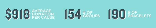 Average Donation / # of Groups / # of Bracelets