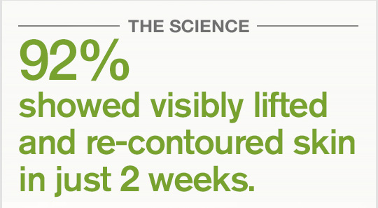 THE SCIENCE 92 percent showed visibly lifted and re contoured skin in just 2 weeks