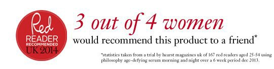 3 out of 4 women would recommend this product to a friend*. *statistics taken from a trail by hearst magazines uk of 167 red readers aged 25-54 using philosophy age-defying serum morning and night over a 6 week period dec 2013.