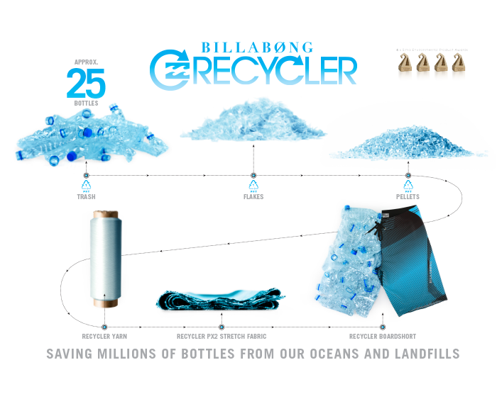 Saving Milliions of bottles from our oceans and landfills