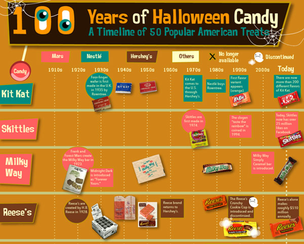 check out our amazing graphic featuring 100 years of halloween candy and get ready for some sweet trivia share this tasty graphic with your friends