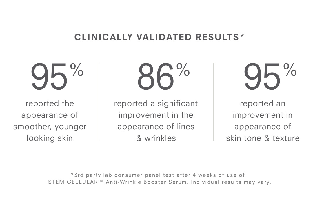Clinically Validated Results