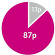 Donation pie chart