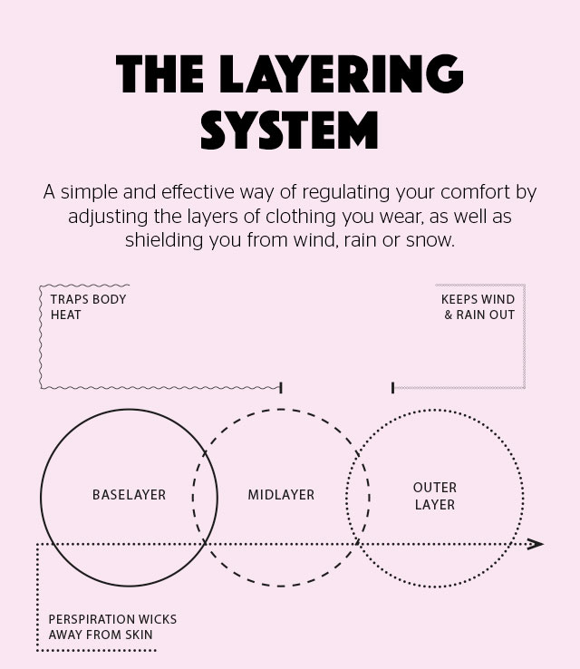 The Layering System