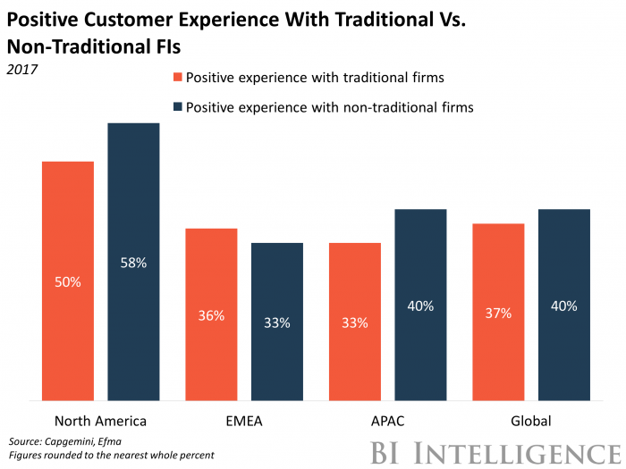 North American fintechs are ahead on customer experience