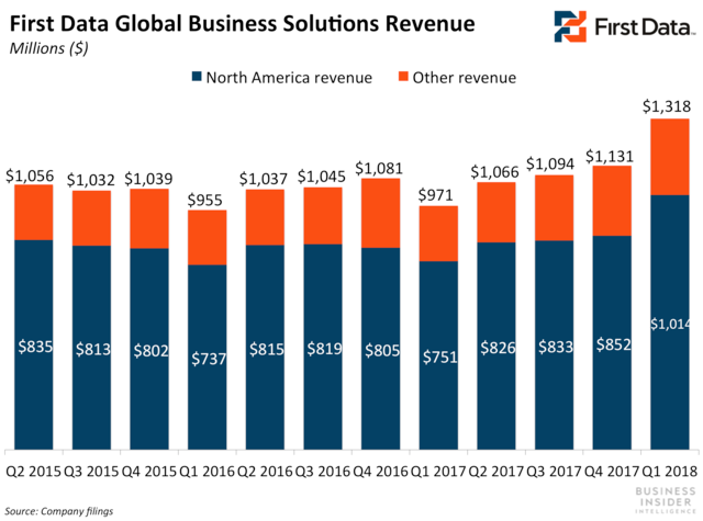 First Data is growing its segment revenue with North American gains