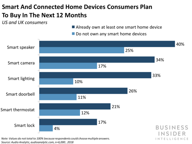 Smart home device ownership leads to a snowball effect that presents customer targeting opportunities