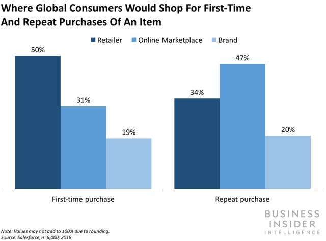 Consumers prefer retailers over online marketplaces for first-time purchases