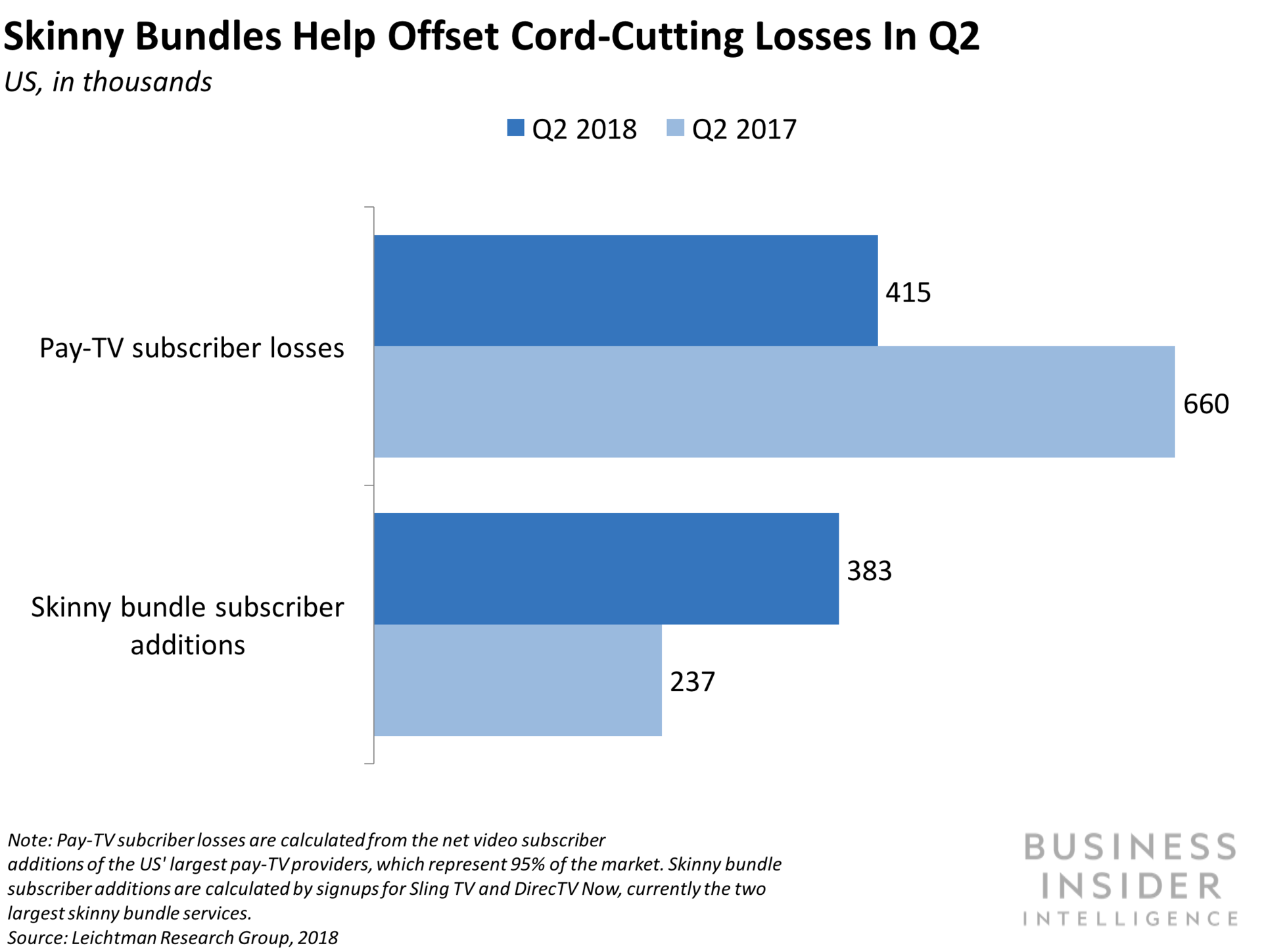 Business Insider: [CHART] More than half of overall daily media