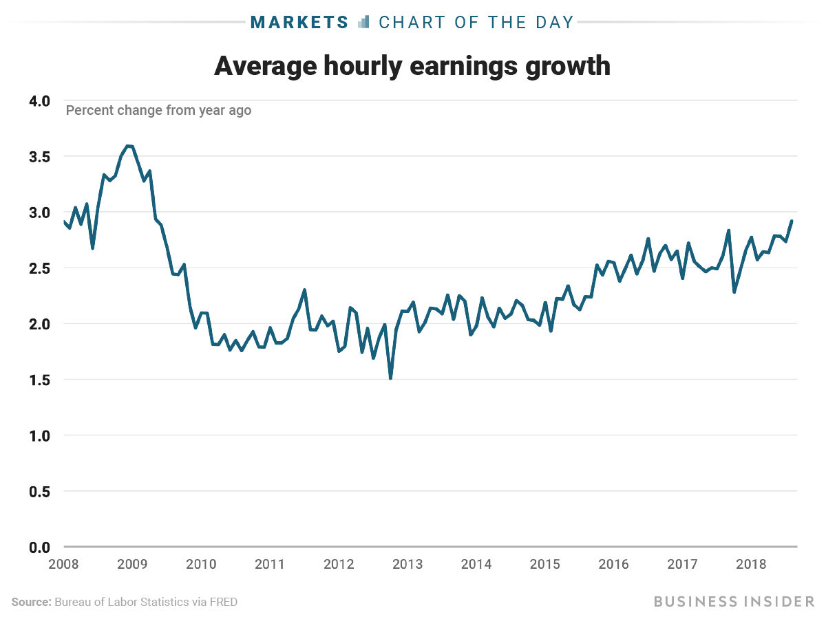 Business Insider Jobs Report Beats As Wage Growth Soars At Its