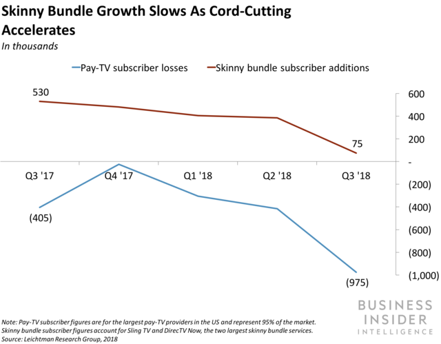 Skinny bundle subscriptions are lagging when pay-TV companies need them to sell the most.
