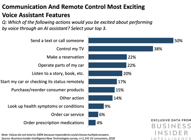 Consumers want to communicate and control via smart speakers.