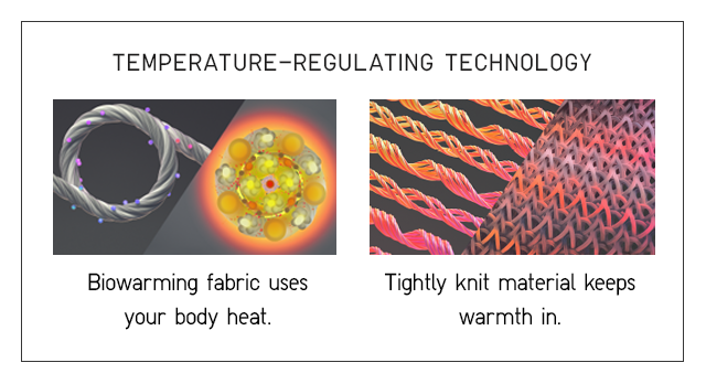 TEMPERATURE REGULATING TECHNOLOGY