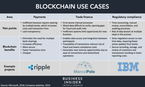 Business Insider: [NEW REPORT] Blockchain in Banking: An