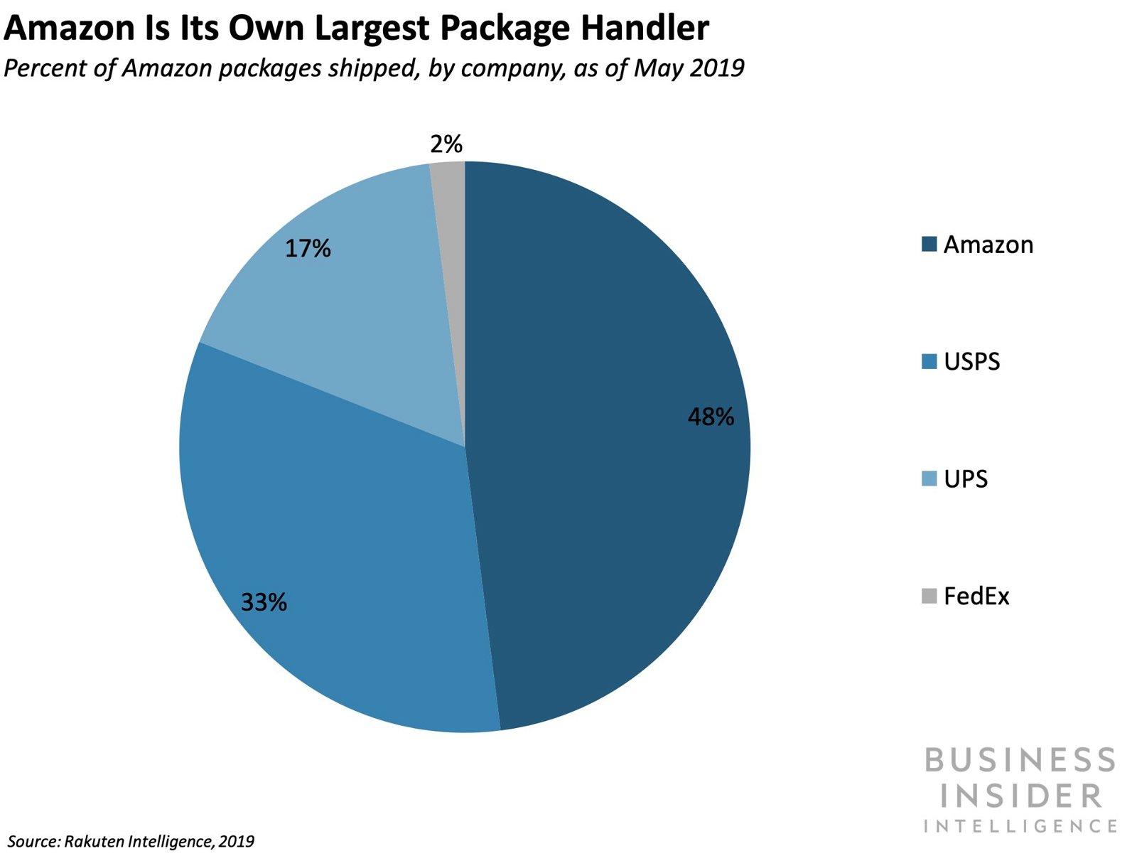 Amazon considers partnering with Go-Jek
