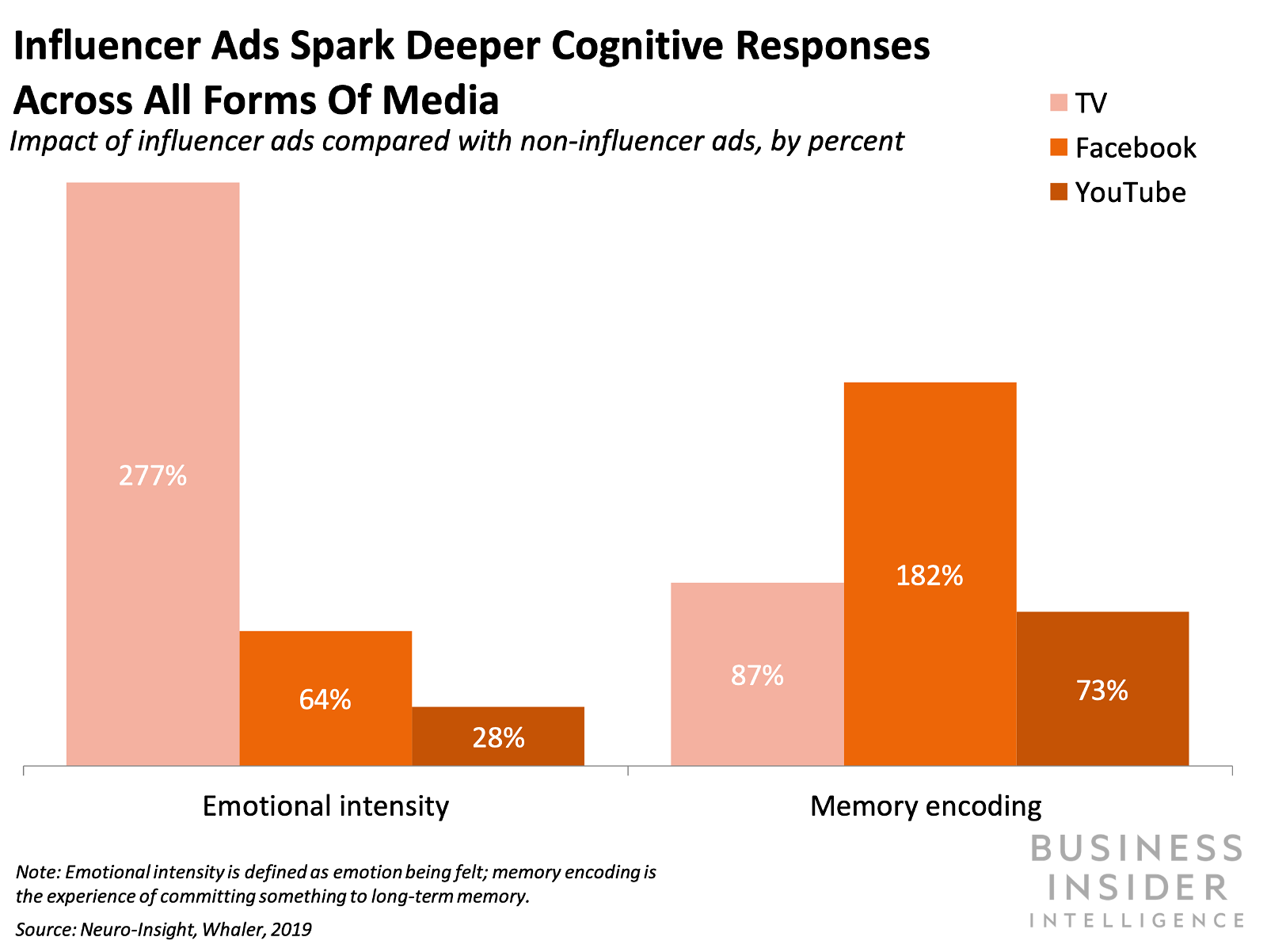 Consumers have higher emotional responses to and recollection of influencer ads than other ad types.
