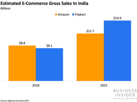 Relaxed regulations will help foreign brands sell in India
