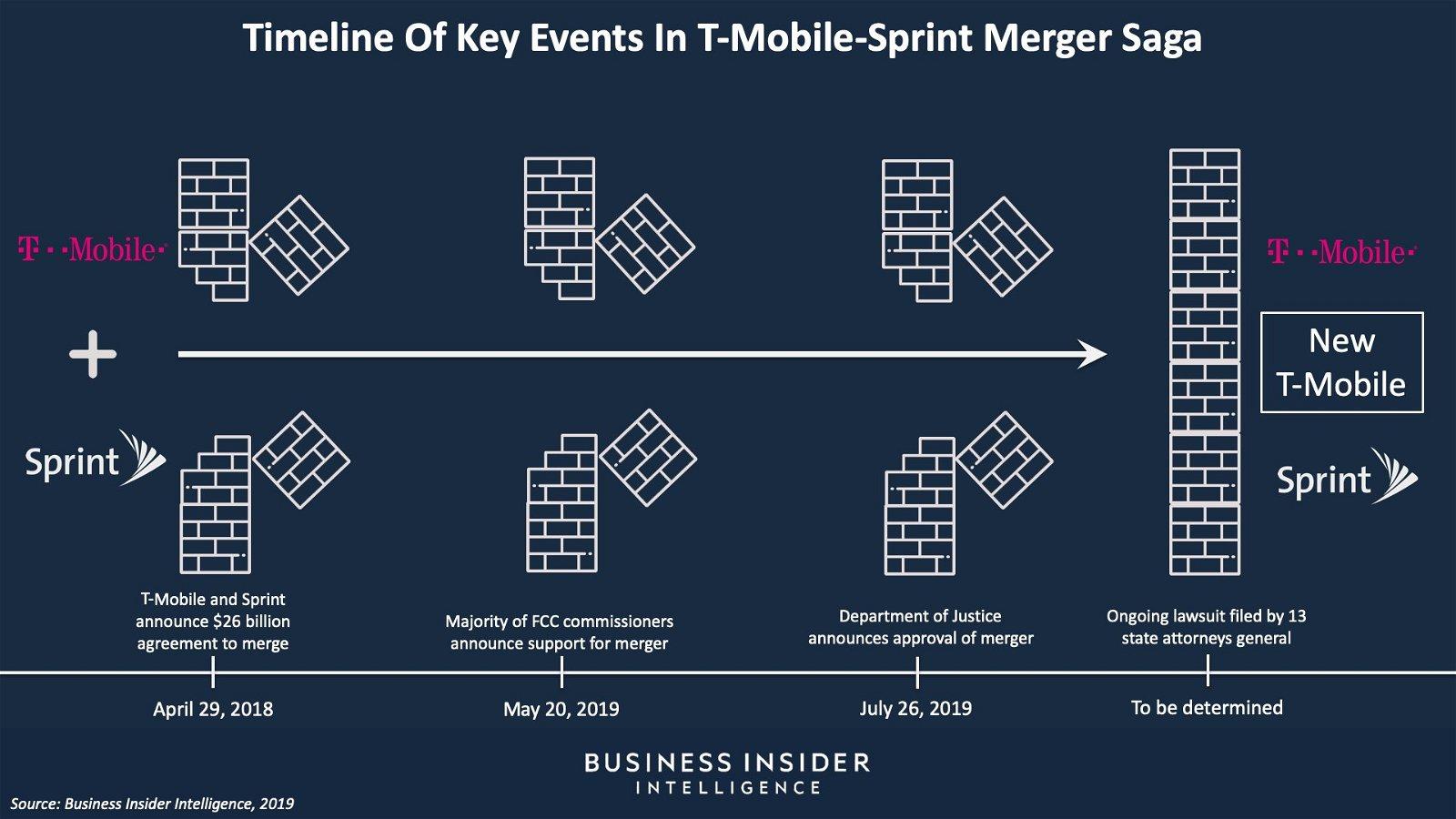 Merger delays hurt T-Mobile's 5G momentum