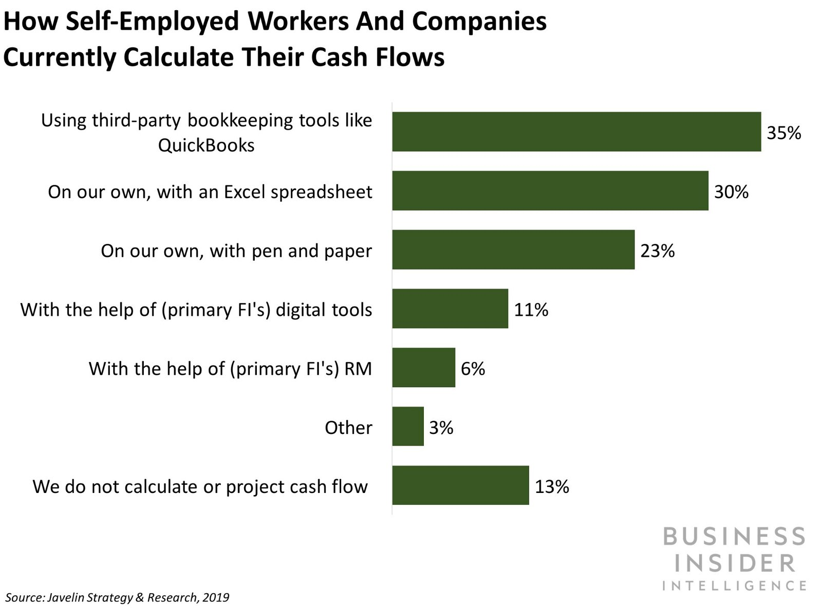 PNC tests account for gig economy workers