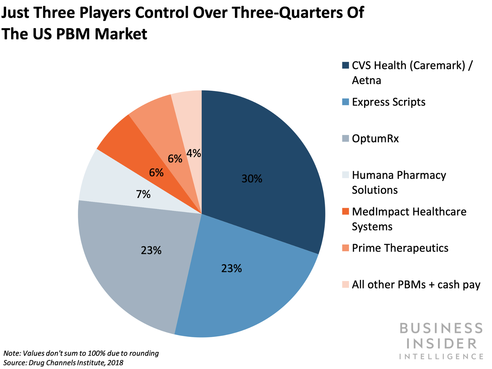 How one startup plans to disrupt the $423 billion PBM market