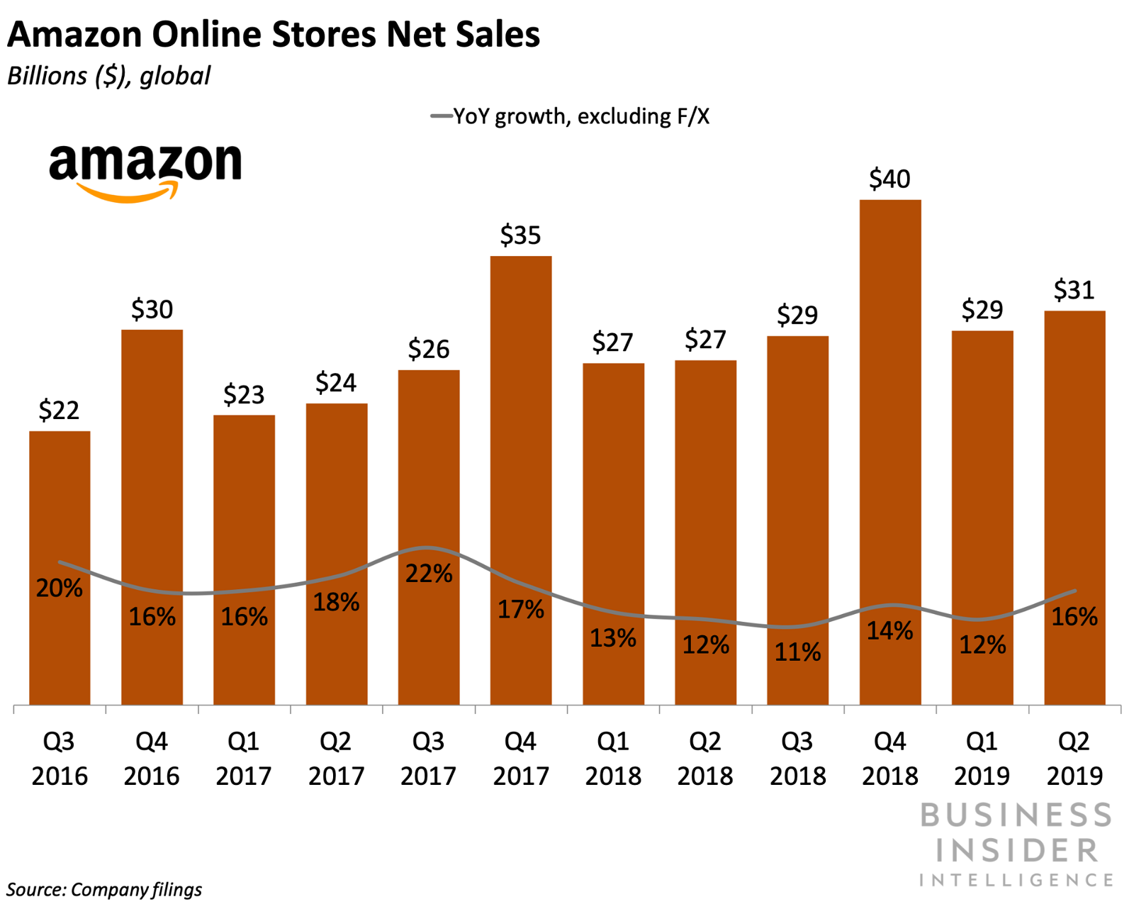 Amazon's positioning itself to steal sales on competing pages