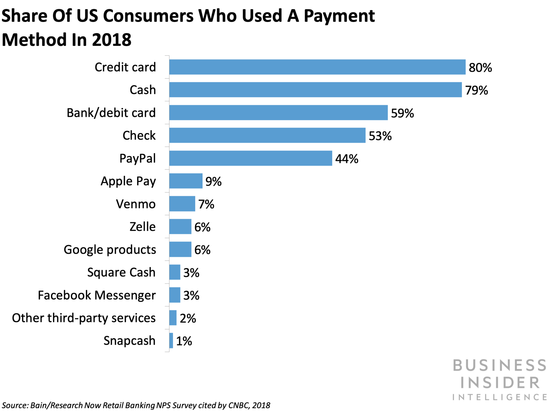 Apple Pay adoption is behind in the US