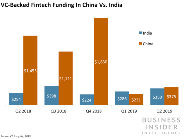 China reclaims the fintech funding lead in Asia — but India is threatening its position.