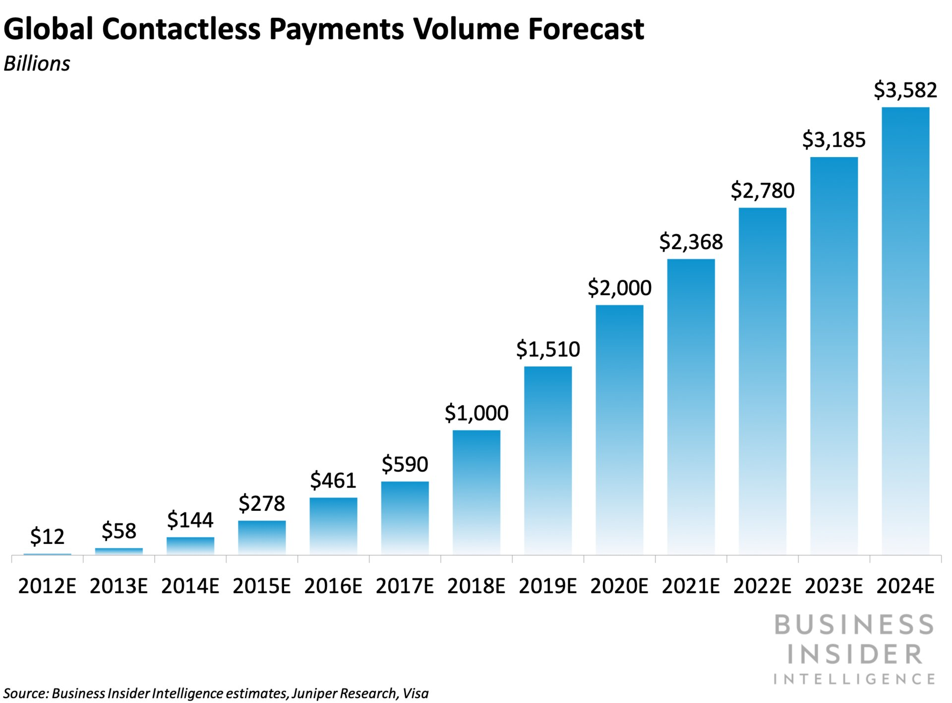 The race for hardware-free mPOS devices is heating up