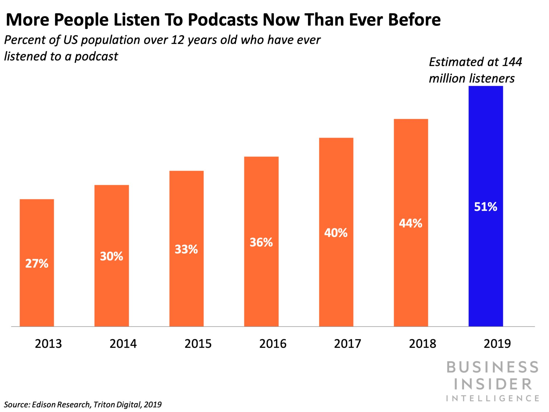 YouTube is positioned to be the next podcasting giant