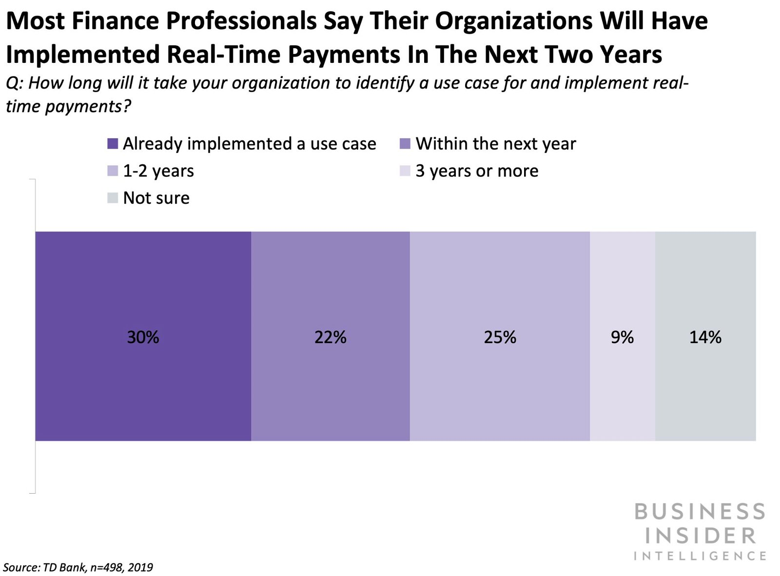 77% of financial professionals expect their organizations to implement a use case for RTP in the next two years.