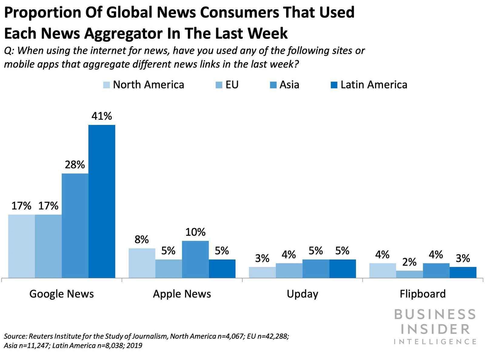 Apple News is favoring national and international outlets