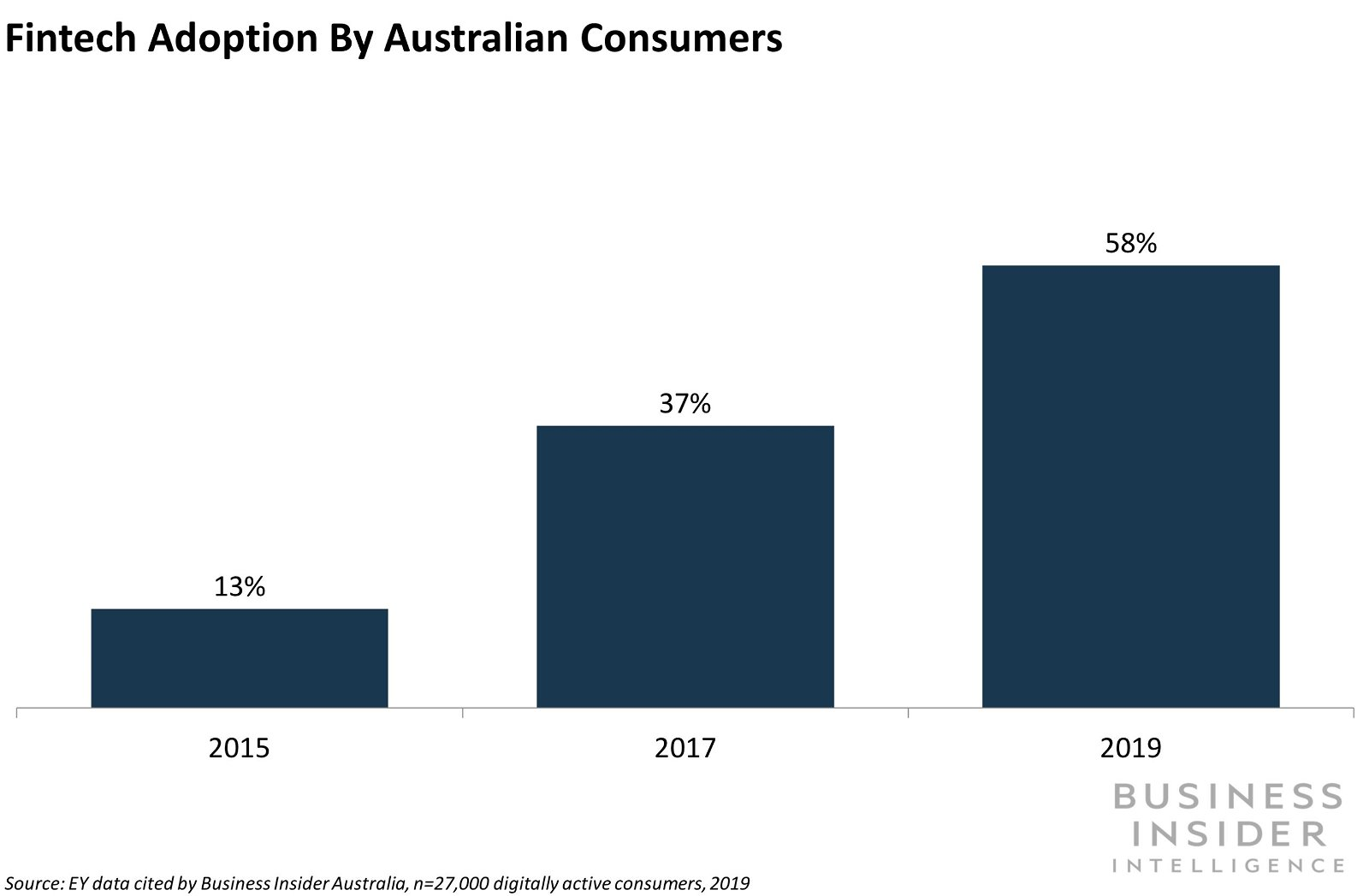 Australia is planning an inquiry into fintech and regtech sectors
