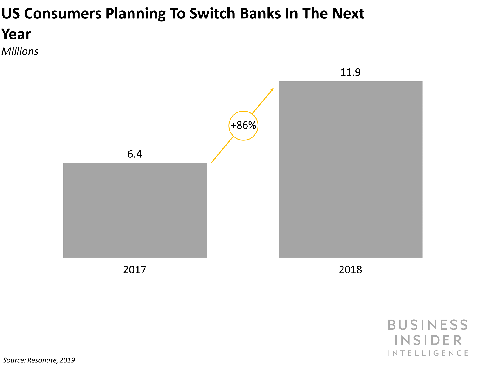 The number of consumers planning to switch banks increased 86% since last year.