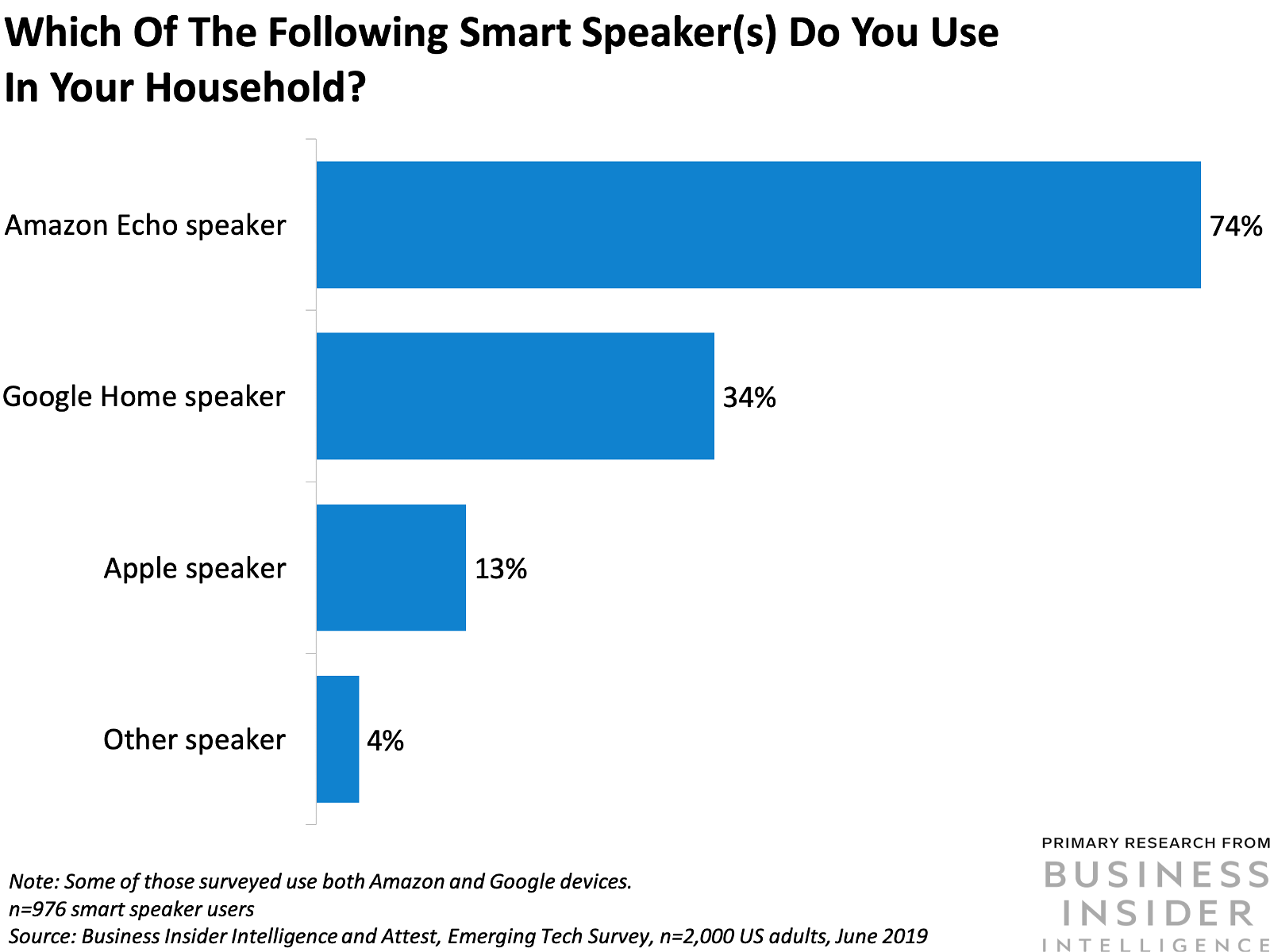 Installed base is key to winning in the smart speaker race and Amazon is dominating by a wide margin.